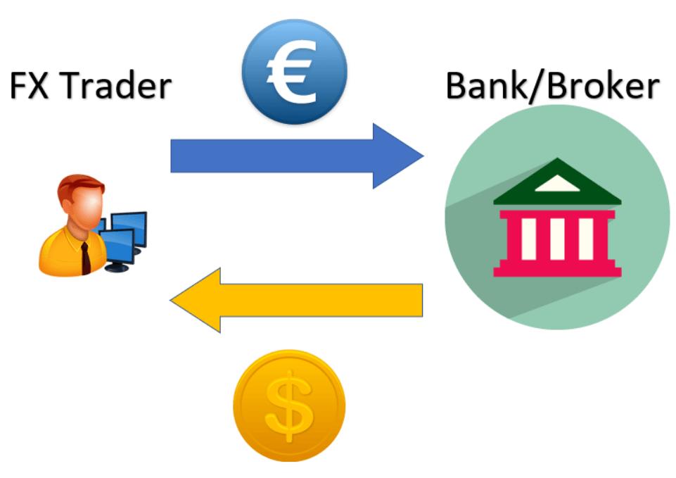 tranzacții valutare suedia